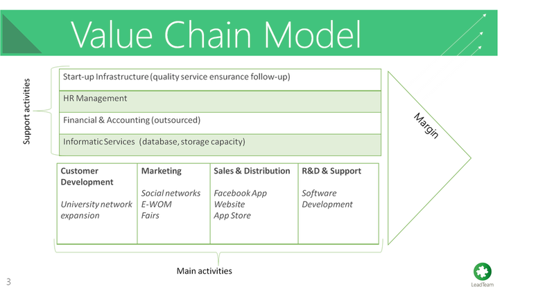 Bnc business model value chain